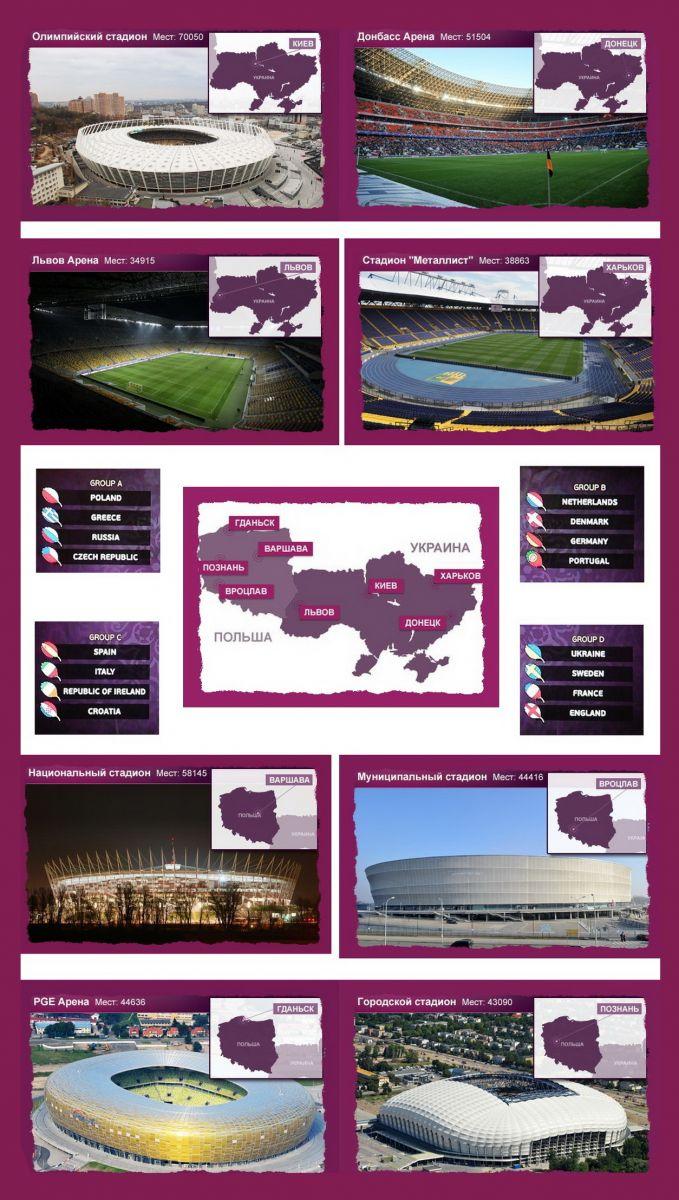 чемпионат Европы, EURO-2012, Футбол, Евро 2012, стадионы, Украина, Польша, Киев, Донецк, Львов, Харьков, Варшава, Вроцлав, Познань, Гданьск