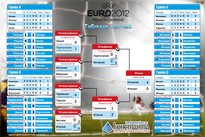 футбол на евро 2012 таблица